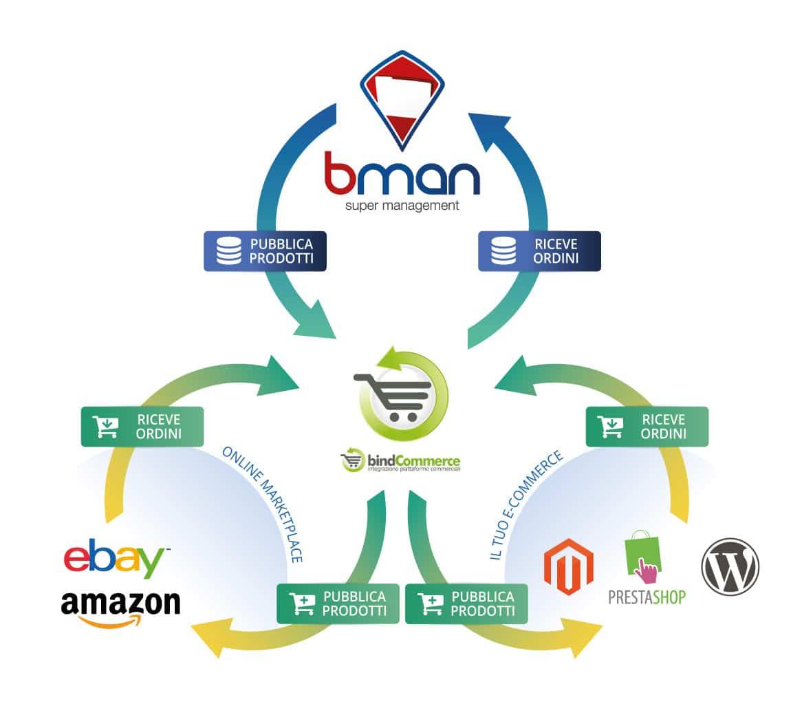 schema integrazione gestionale ecommerce